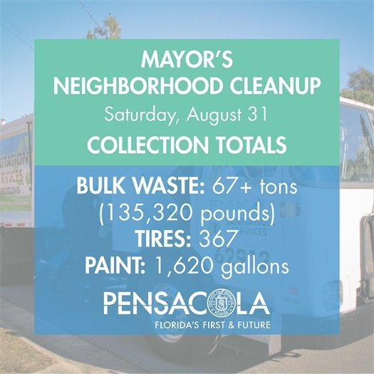 Mayor's neighborhood cleanup Saturday, Aug. 31 collected over 67 tons of bulk waste, 367 tires and 1,620 gallons of paint