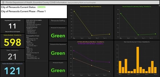 online city covid-19 dashboard