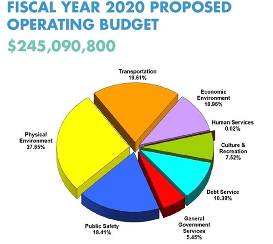 Budget pie chart fiscal year 2020 proposed budget $245,090,800