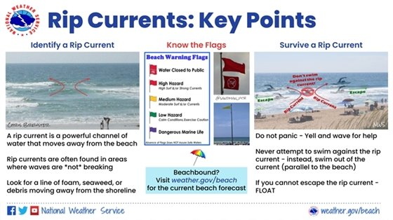 Rip current key messages
