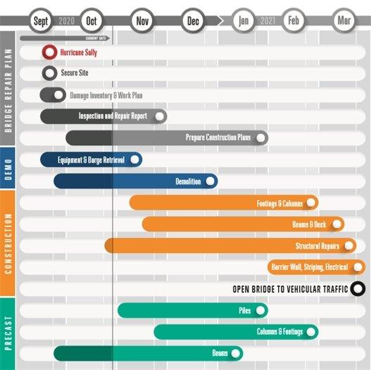 Project repair timeline for Pensacola Bay Bridge