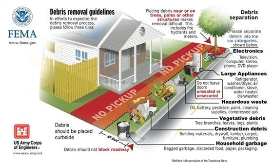 Debris collection info