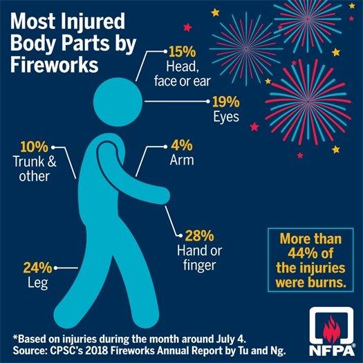 Firework injury information