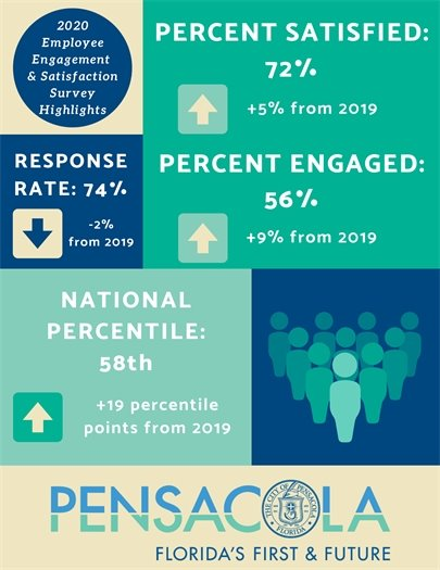 Employee Engagement Survey highlights