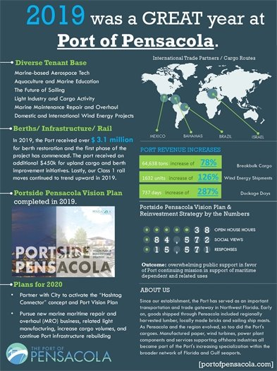 Port of Pensacola end of year statistics