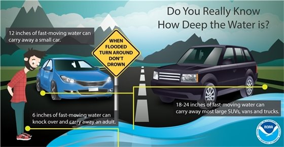 Turn around, don't drown  - never drive through standing water