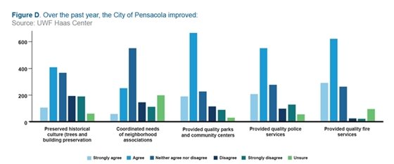 Survey results with improvements to city services