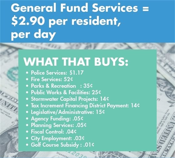 General Fund Services = $2.90 per resident, per day.