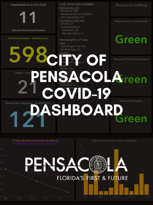 Screenshot of COVID-19 dashboard for the city of Pensacola