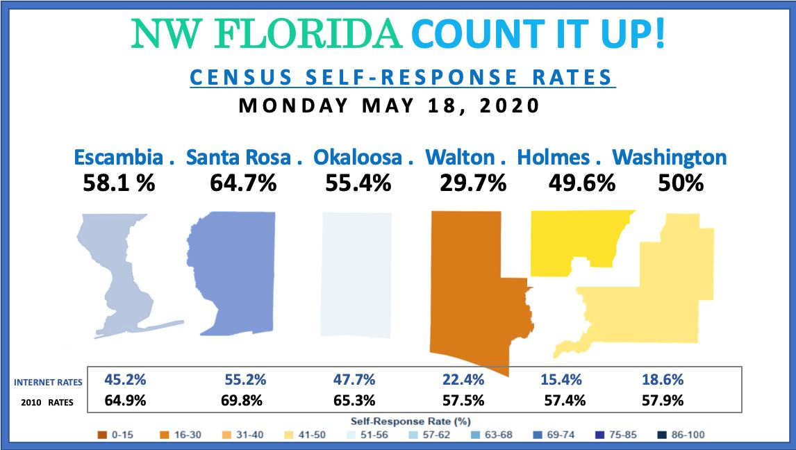 NW Florida Census 2020 Response Rate