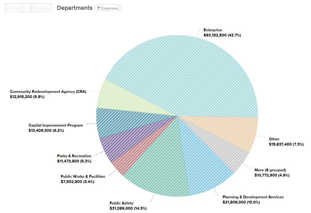 Budget By Departments