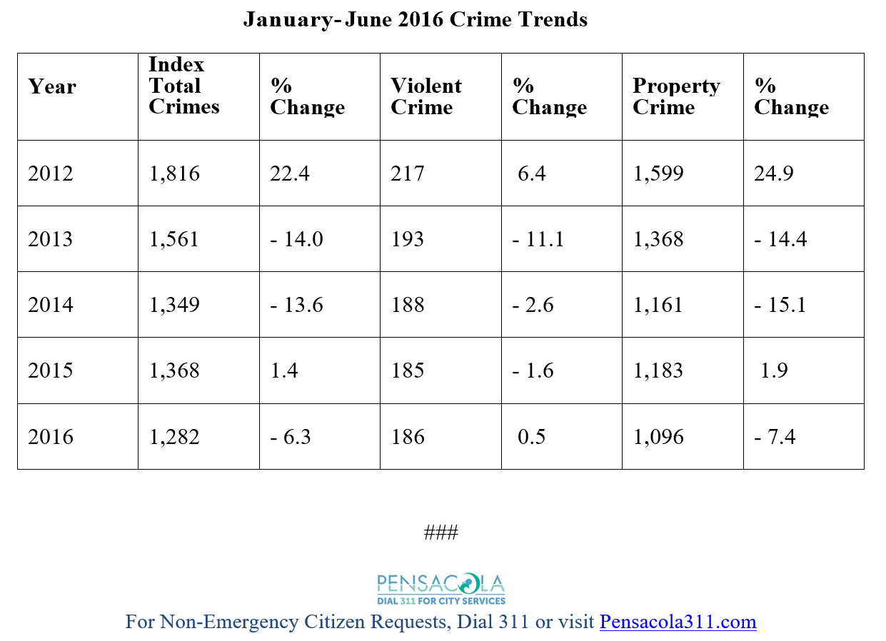 Crime Stats from January to June 2016